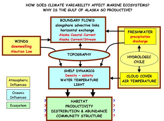 GLOBEC framework