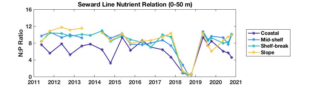 Seward Line nutrient relations plot