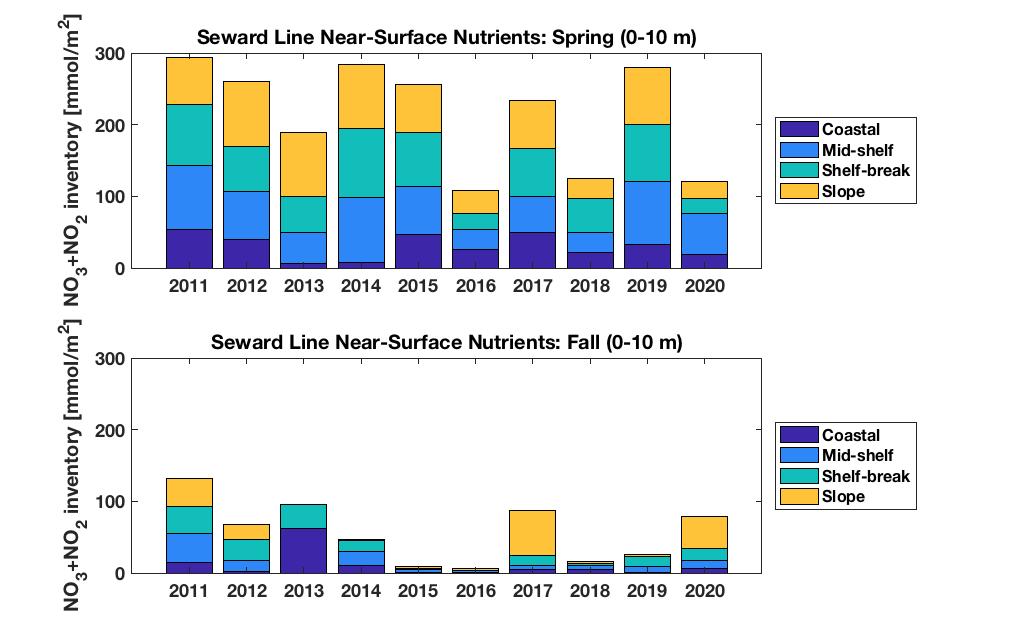 Seward Line near-surface nutrients plot